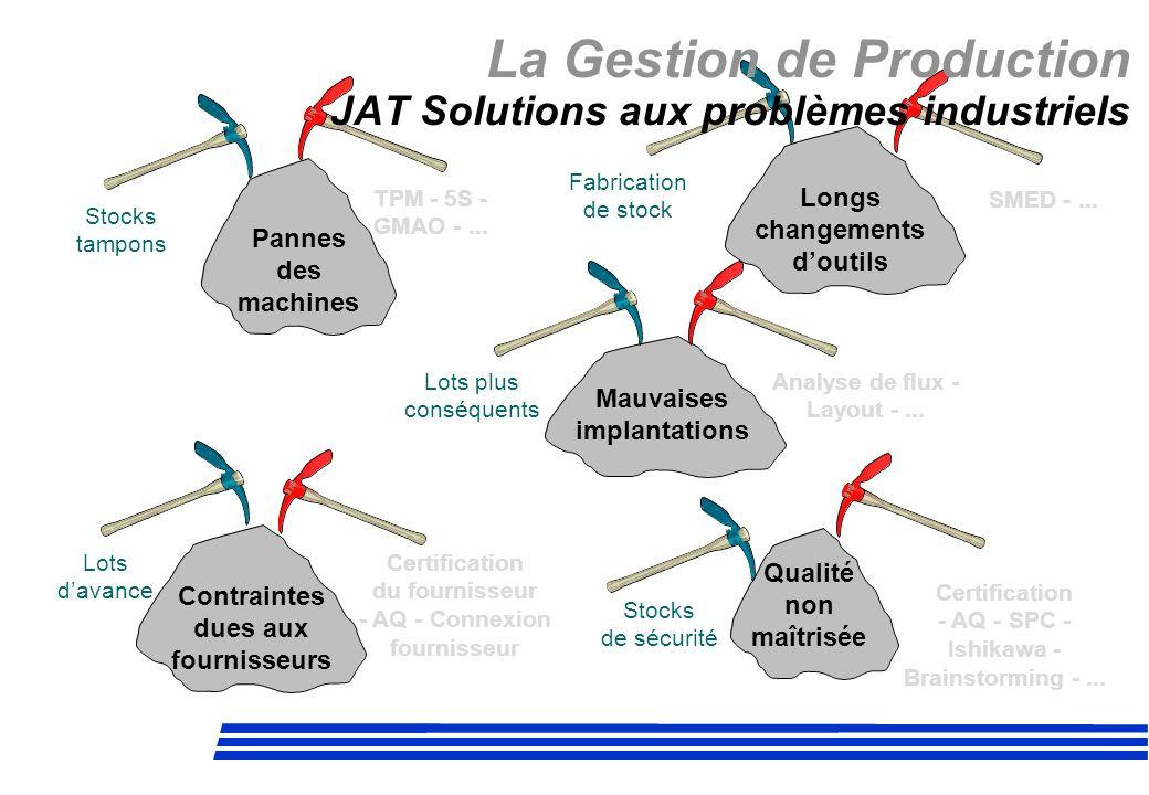 La Gestion de Production JAT Solutions aux problèmes industriels