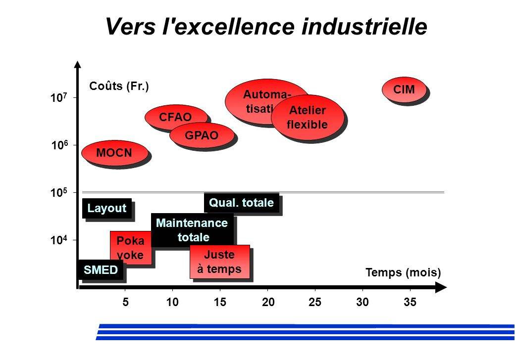 Vers l excellence industrielle