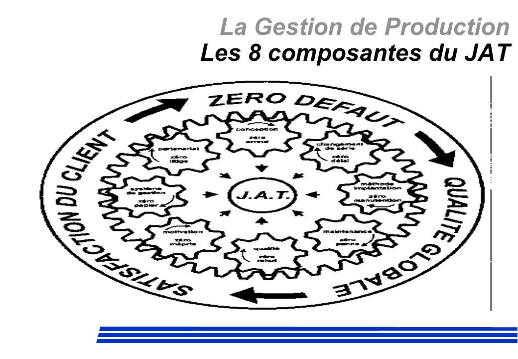 La Gestion de Production Les 8 composantes du JAT
