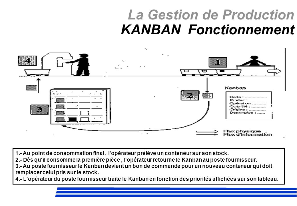 La Gestion de Production KANBAN Fonctionnement