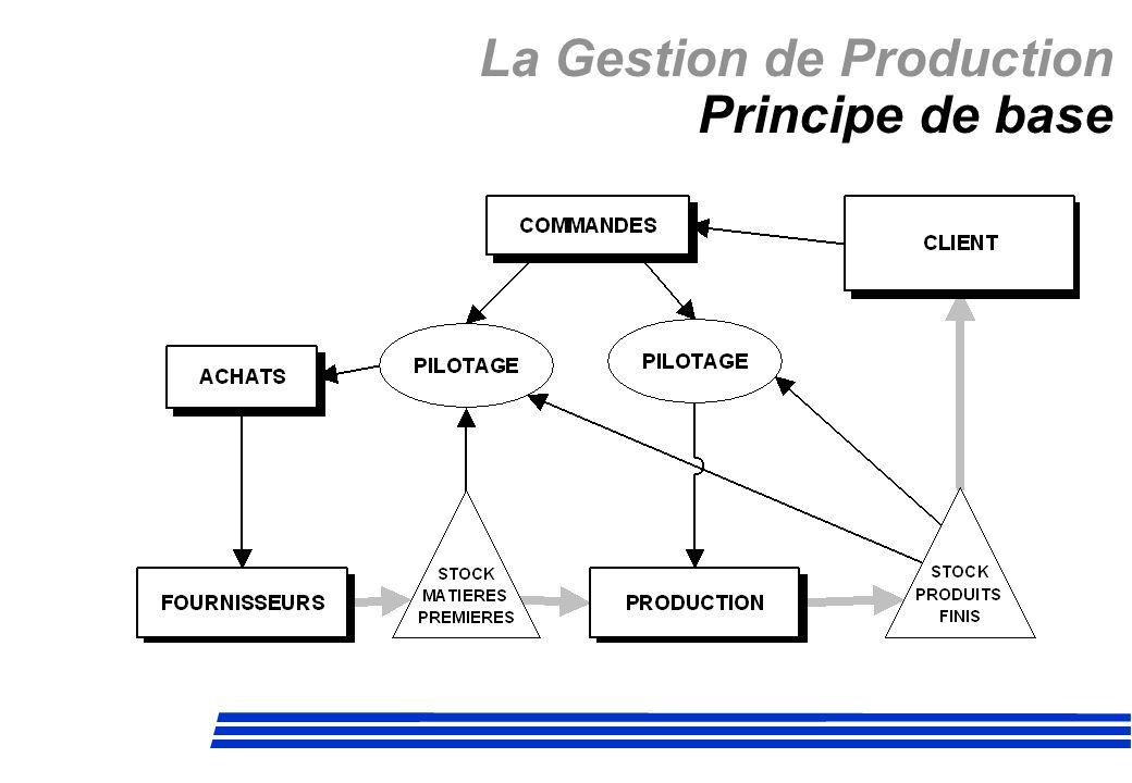 La Gestion de Production Principe de base