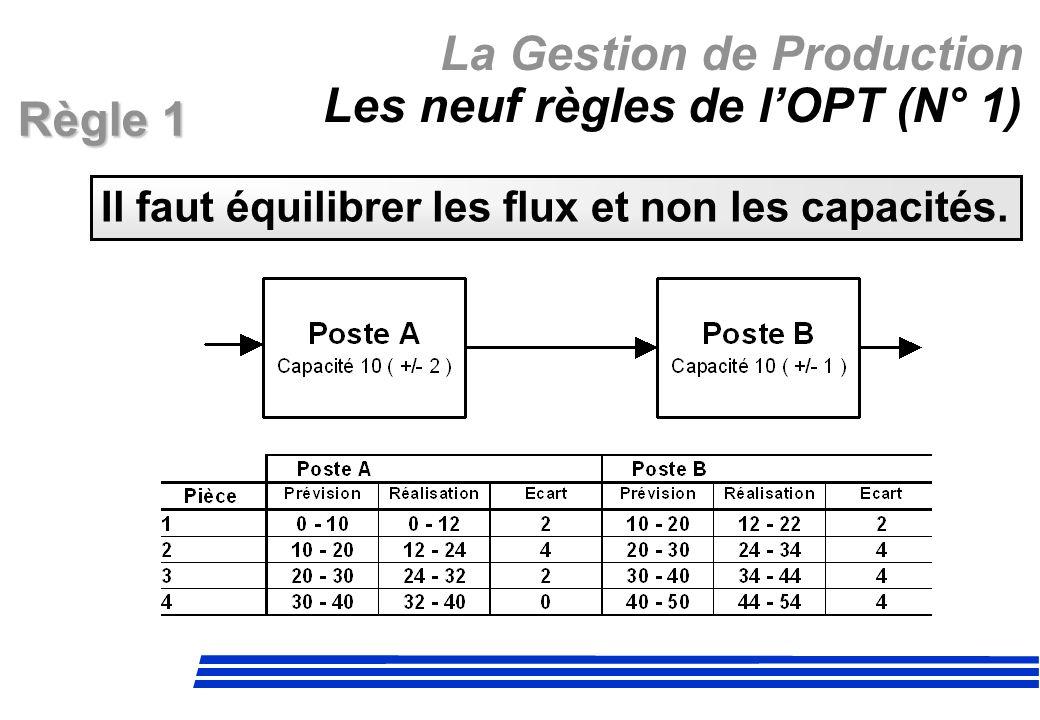 La Gestion de Production Les neuf règles de l'OPT (N° 1)