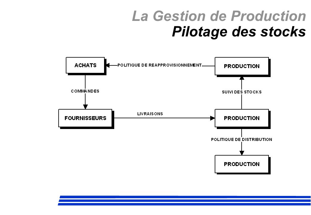 La Gestion de Production Pilotage des stocks