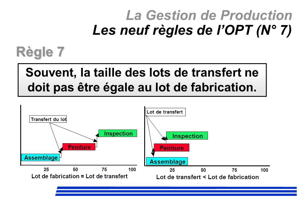 La Gestion de Production Les neuf règles de l'OPT (N° 7)