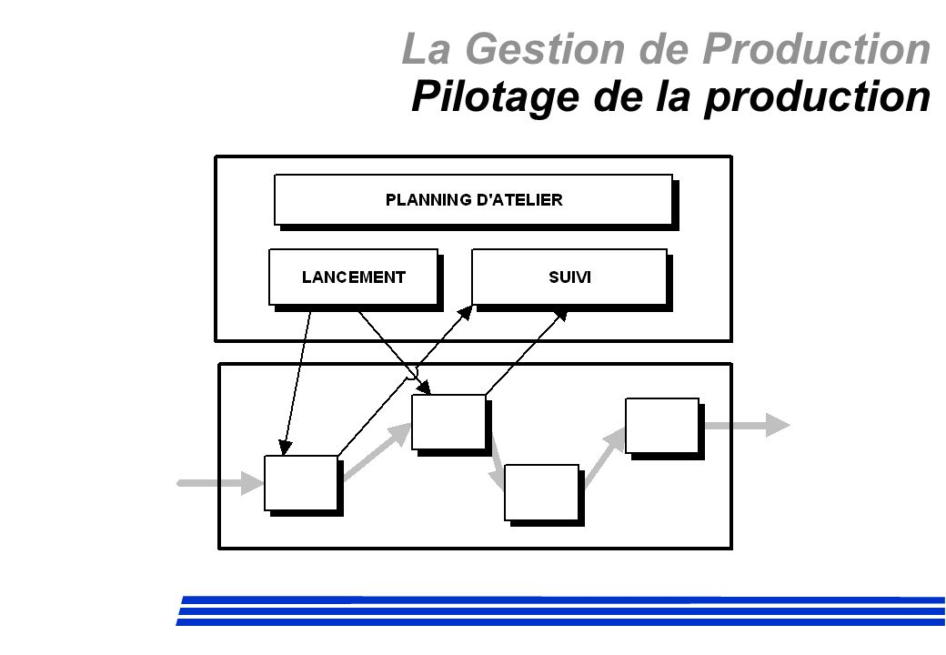 La Gestion de Production Pilotage de la production