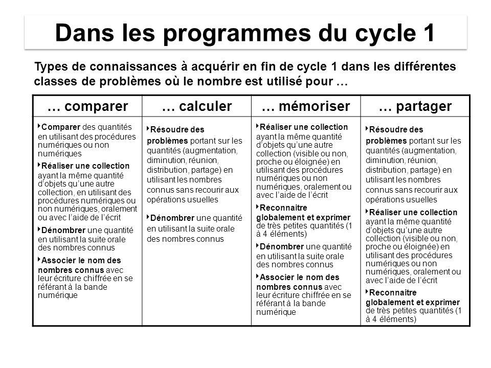 Dans les programmes du cycle 1