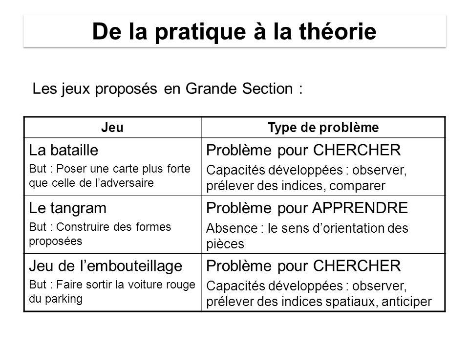 De la pratique à la théorie