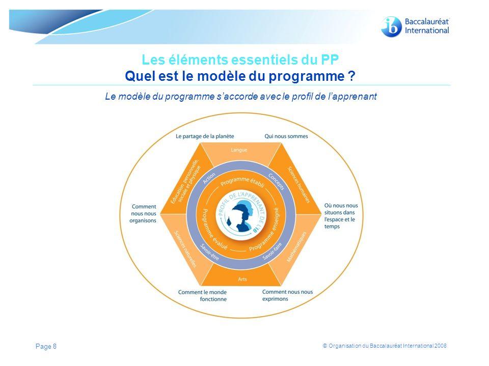 Les éléments essentiels du PP Quel est le modèle du programme