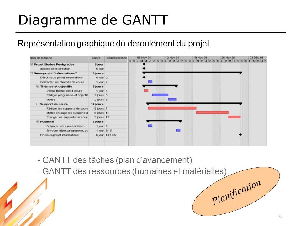 Diagramme de GANTT Planification