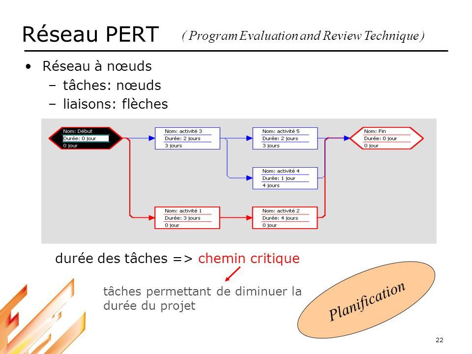 Réseau PERT Planification ( Program Evaluation and Review Technique )