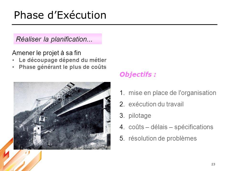 Phase d'Exécution Réaliser la planification...