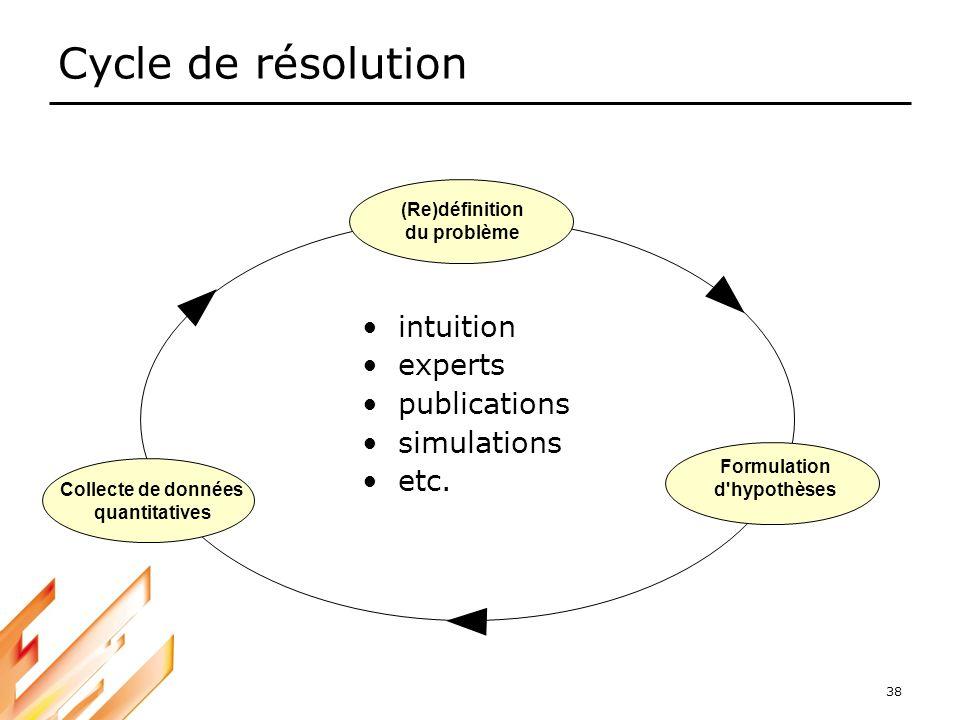 Cycle de résolution intuition experts publications simulations etc.