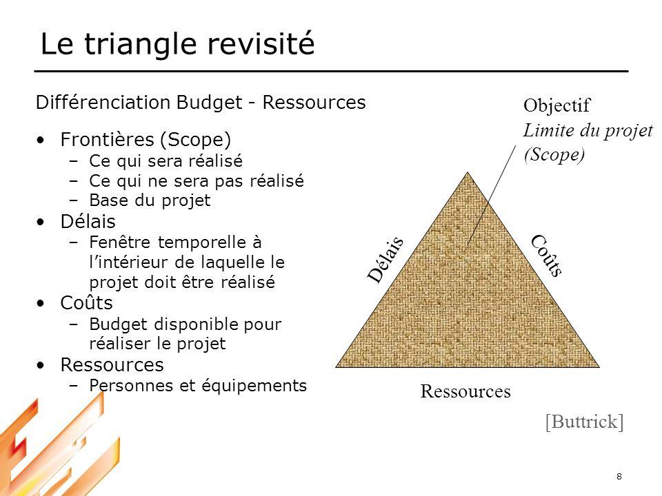 Le triangle revisité Objectif Limite du projet (Scope) Délais Coûts