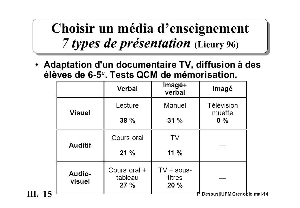 Choisir un média d'enseignement 7 types de présentation (Lieury 96)