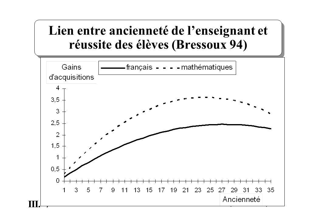 Lien entre ancienneté de l'enseignant et réussite des élèves (Bressoux 94)
