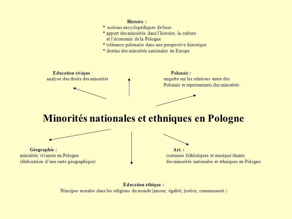 Minorités nationales et ethniques en Pologne