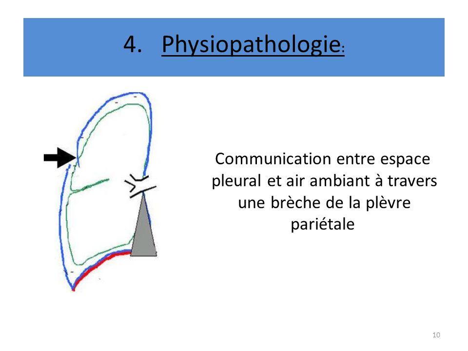 Physiopathologie: Communication entre espace