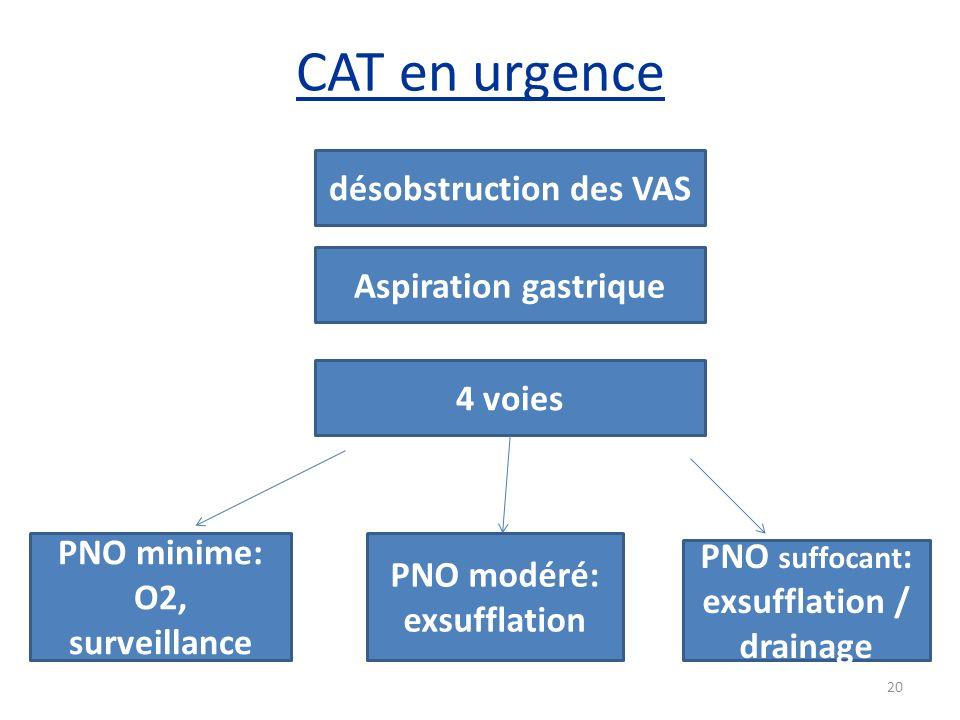 CAT en urgence désobstruction des VAS Aspiration gastrique 4 voies