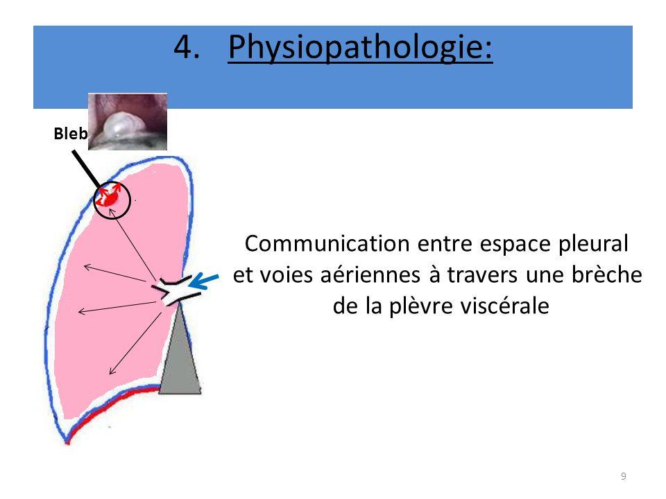Physiopathologie: Communication entre espace pleural