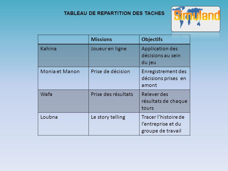 TABLEAU DE REPARTITION DES TACHES