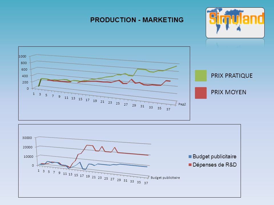 PRODUCTION - MARKETING