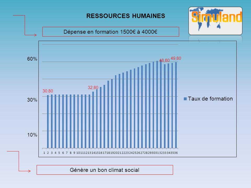 RESSOURCES HUMAINES Dépense en formation 1500€ à 4000€