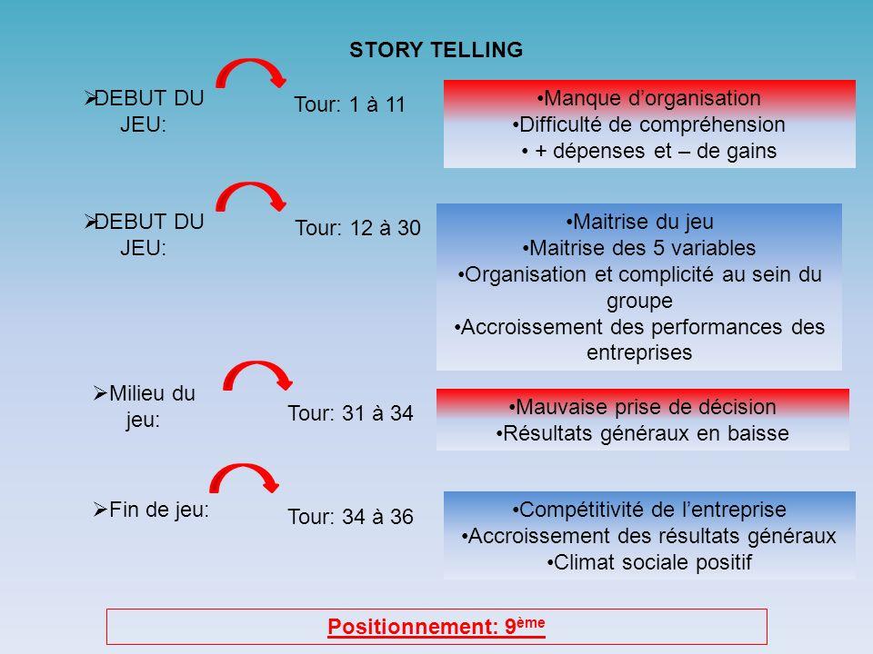 STORY TELLING Positionnement: 9ème