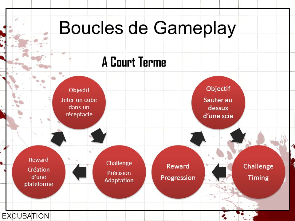 Boucles de Gameplay A Court Terme EXCUBATION