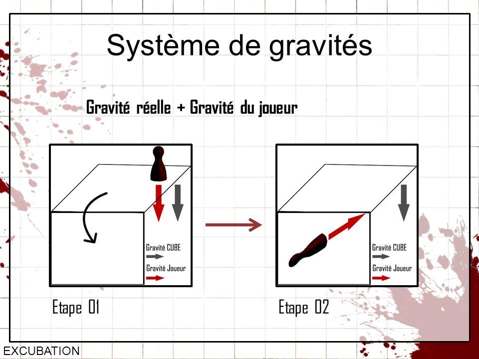 Système de gravités Gravité réelle + Gravité du joueur Etape 01