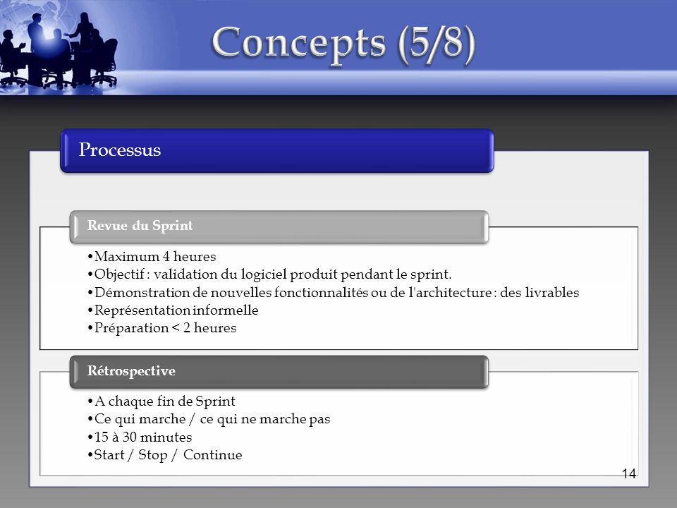 Concepts (5/8) Processus Revue du Sprint Maximum 4 heures