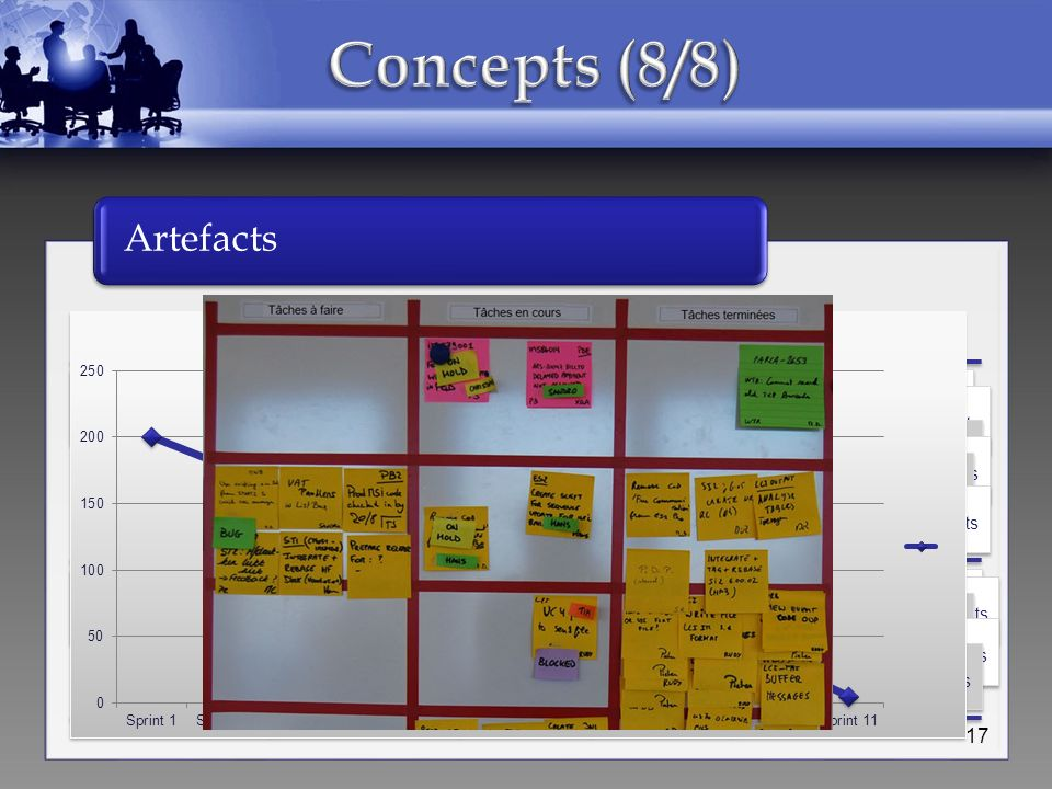 Concepts (8/8) Artefacts Histoire À faire En cours À vérifier Fait