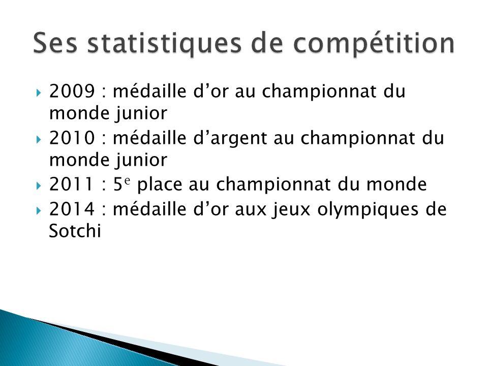 Ses statistiques de compétition