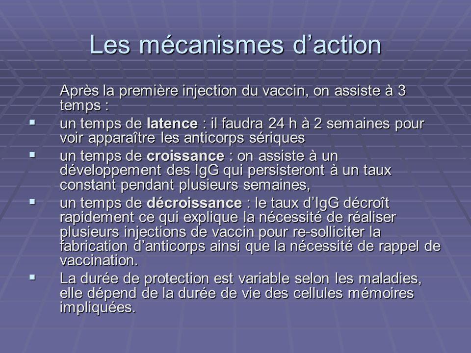 Les mécanismes d'action