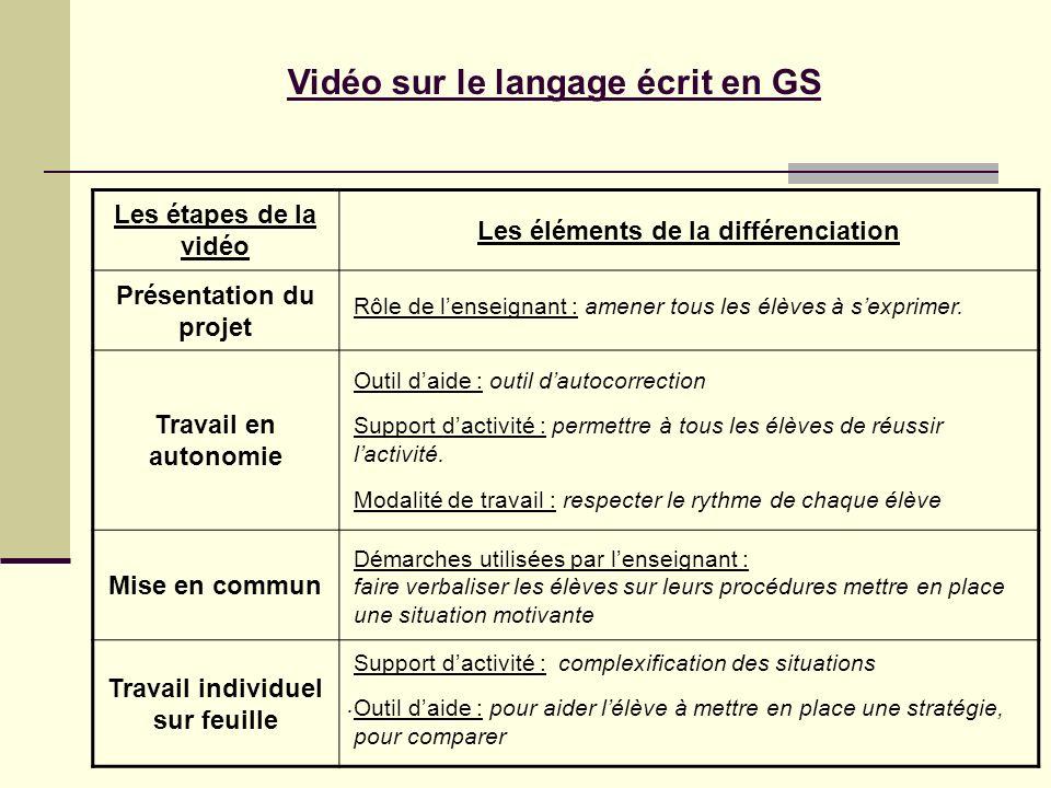 Vidéo sur le langage écrit en GS