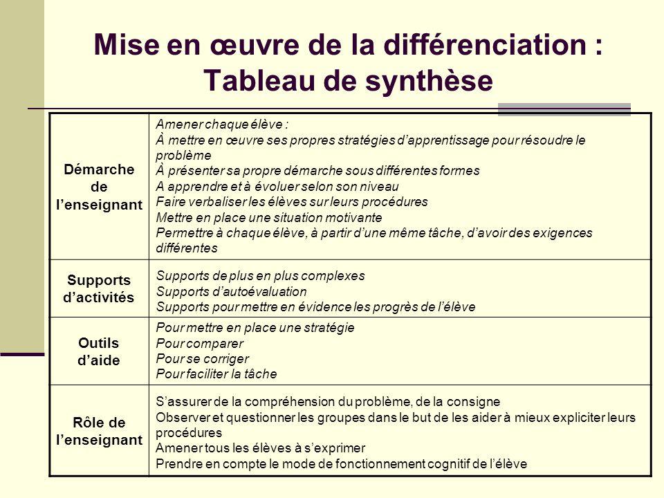 Mise en œuvre de la différenciation : Tableau de synthèse