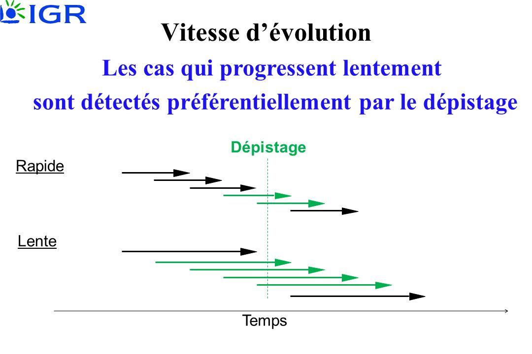 Vitesse d'évolution Les cas qui progressent lentement