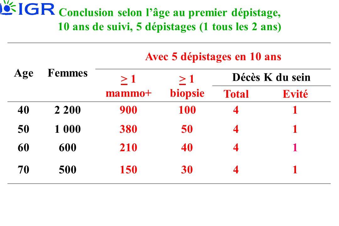 Conclusion selon l'âge au premier dépistage, 10 ans de suivi, 5 dépistages (1 tous les 2 ans)
