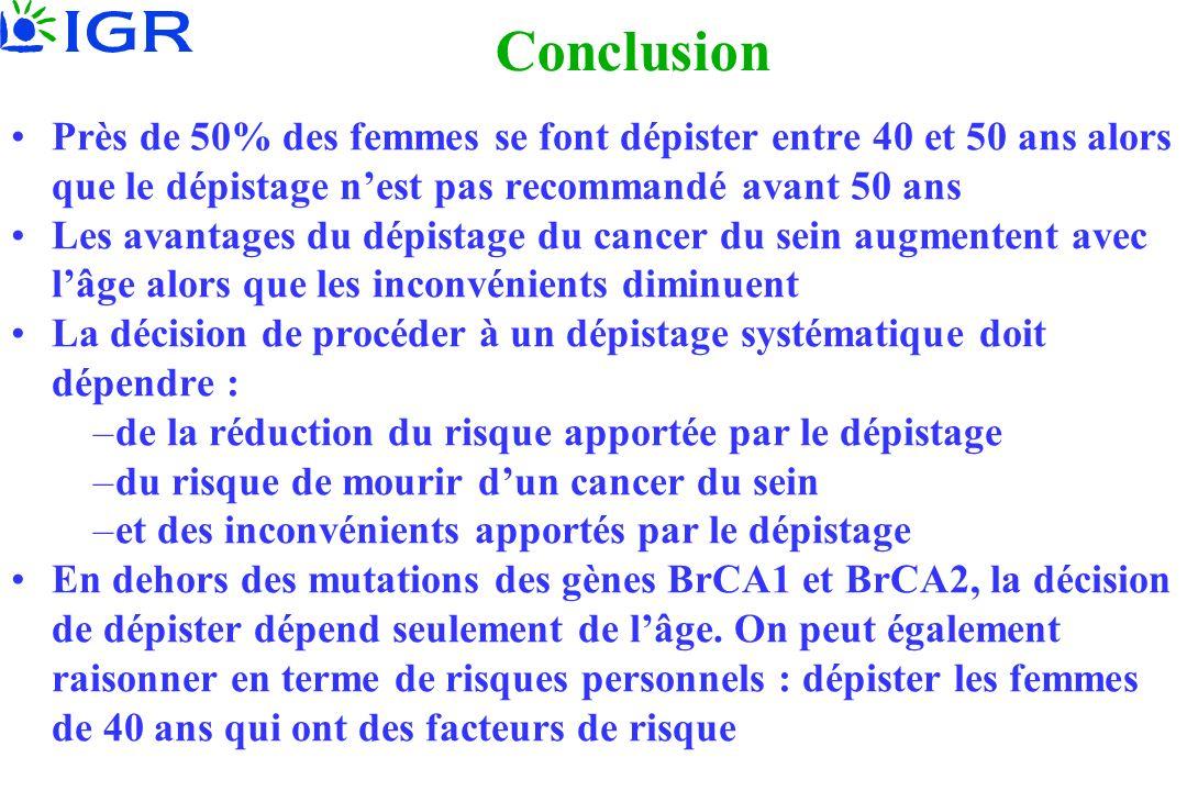 Conclusion Près de 50% des femmes se font dépister entre 40 et 50 ans alors que le dépistage n'est pas recommandé avant 50 ans.