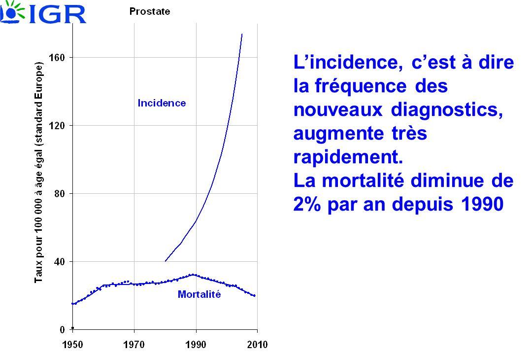 L'incidence, c'est à dire la fréquence des nouveaux diagnostics, augmente très rapidement. La mortalité diminue de 2% par an depuis 1990