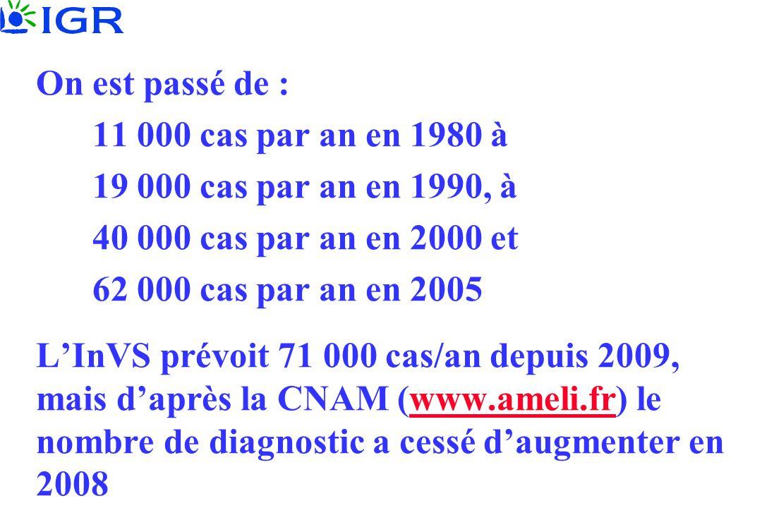 On est passé de : 11 000 cas par an en 1980 à. 19 000 cas par an en 1990, à. 40 000 cas par an en 2000 et.