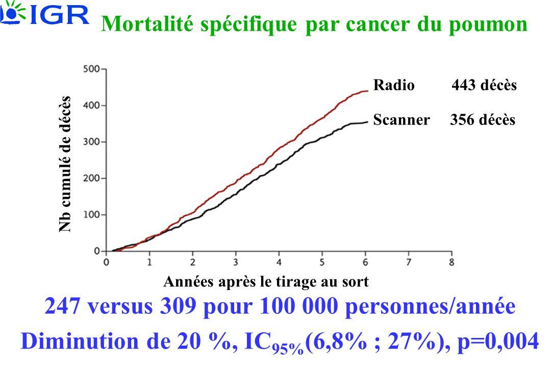 Mortalité spécifique par cancer du poumon