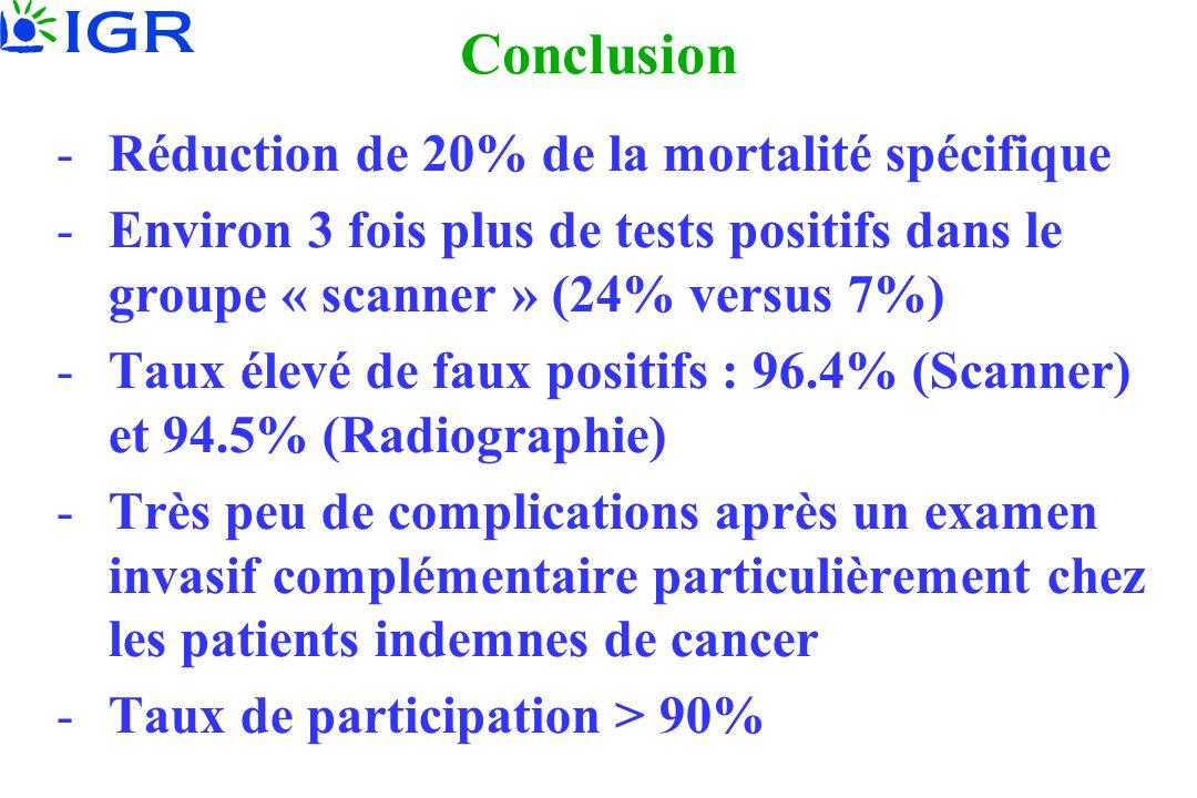 Conclusion Réduction de 20% de la mortalité spécifique