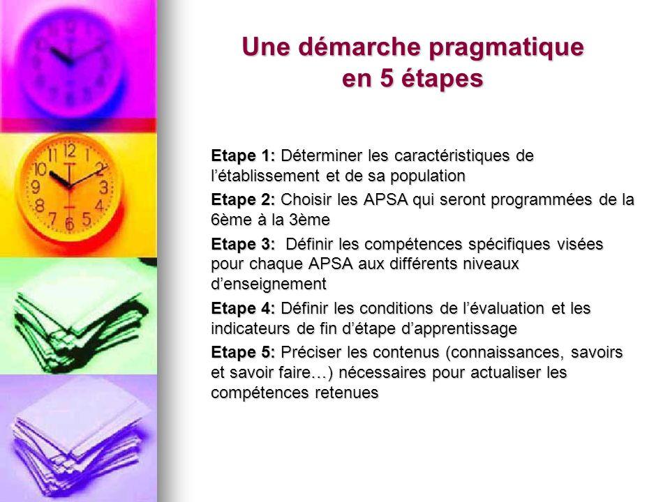 Une démarche pragmatique en 5 étapes