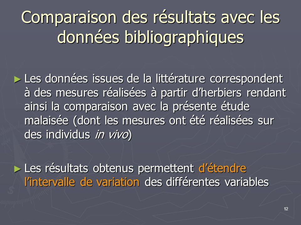 Comparaison des résultats avec les données bibliographiques