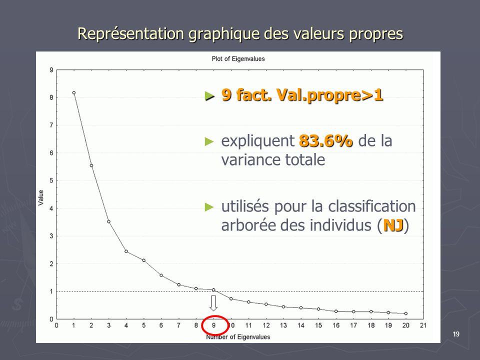 Représentation graphique des valeurs propres