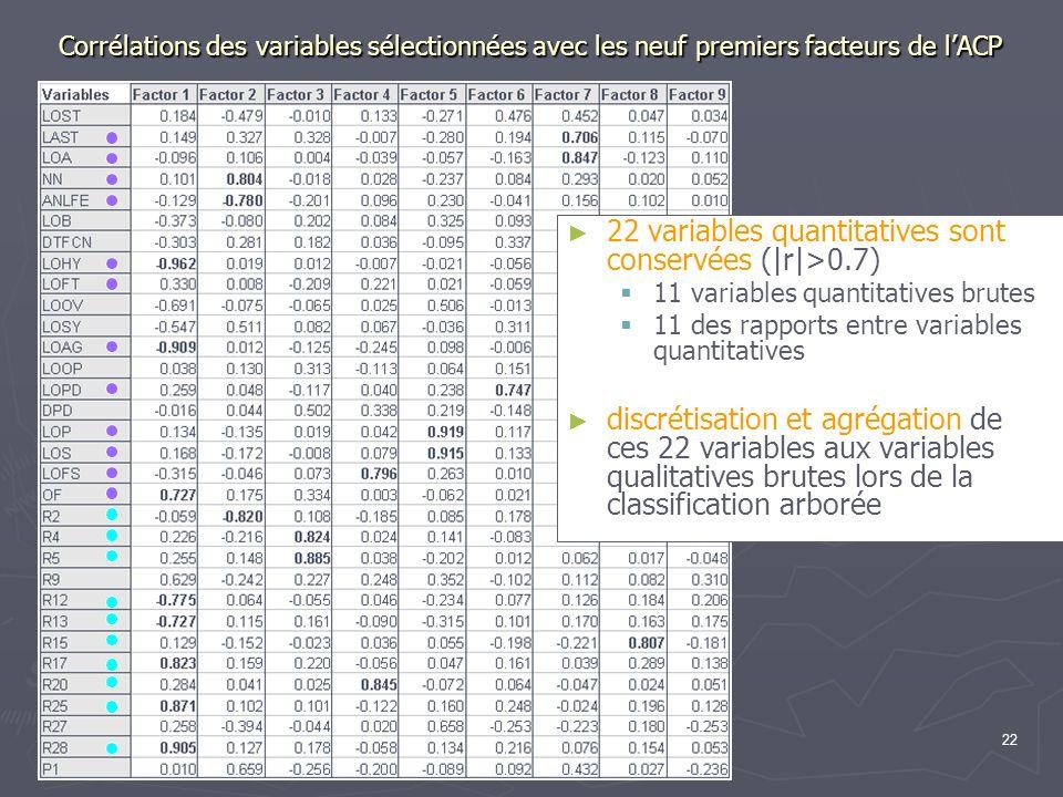 22 variables quantitatives sont conservées (|r|>0.7)