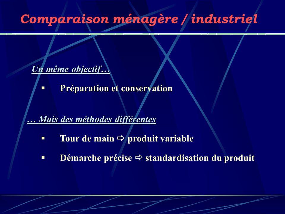 Comparaison ménagère / industriel