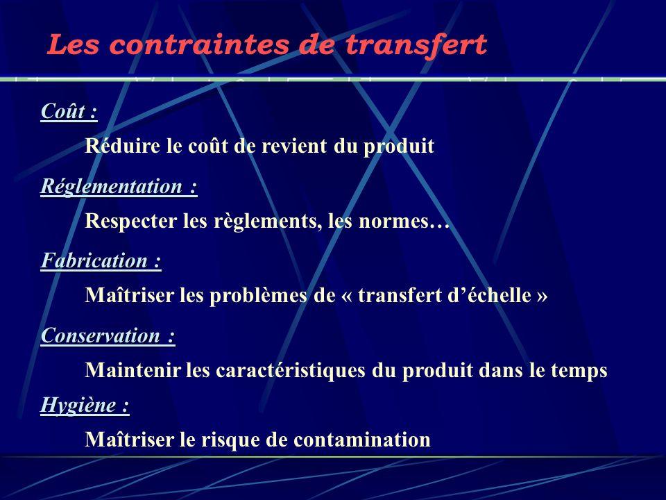 Les contraintes de transfert