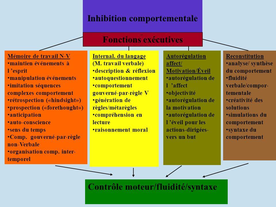 Inhibition comportementale