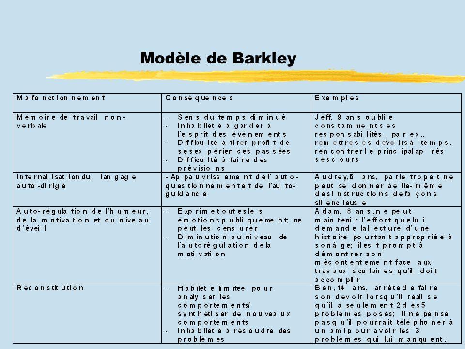 Modèle de Barkley